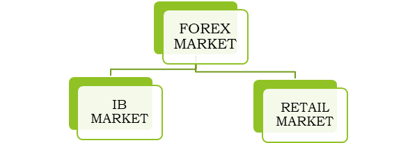 Types of Foreign Exchange Market