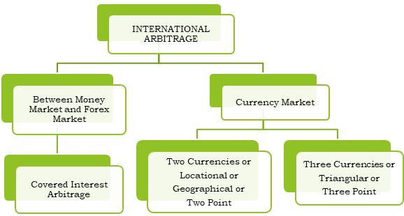 Types of International Arbitrage